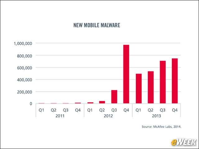 3 - New Mobile Malware Still Growing