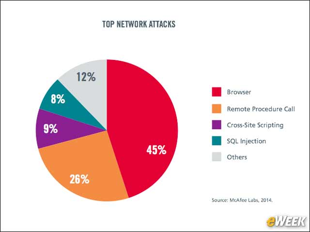 7 - Most Network Attacks Target the Browser
