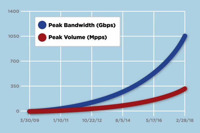 DDoS bandwidth keep Rising