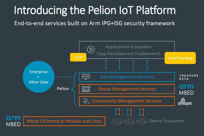 Arm Pelion IoT Platform