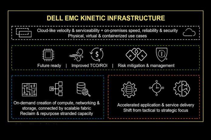 Dell EMC Kinetic
