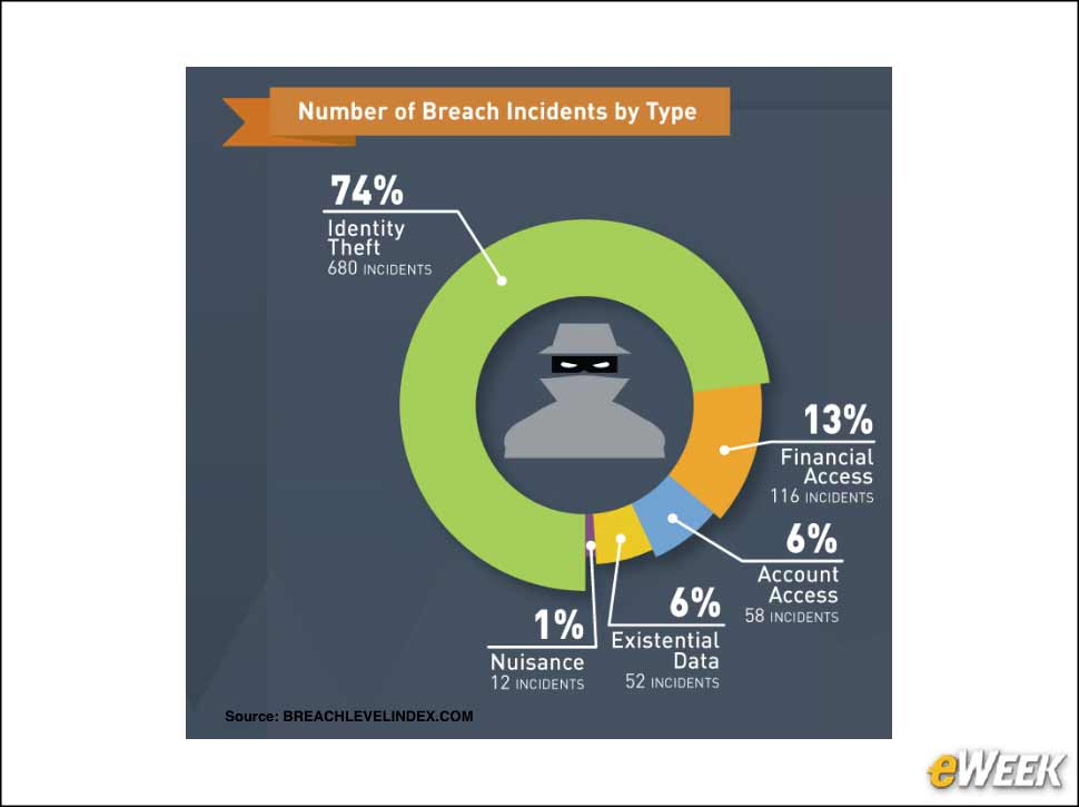 3 - Identity Theft Is the Leading Breach Incident Type
