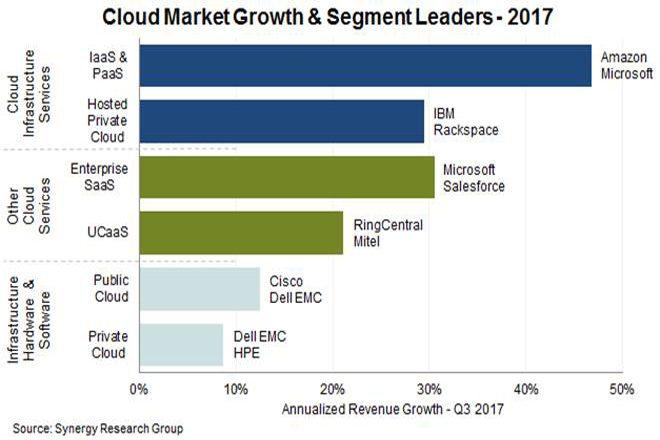 2017.Cloud.leaders.chart