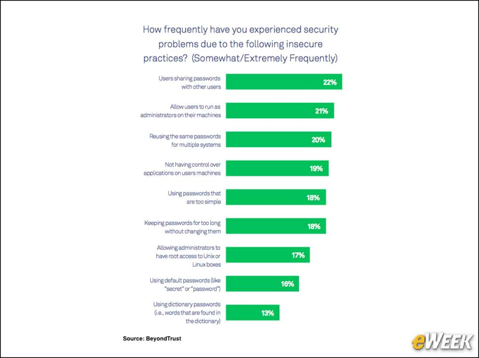 2 - Insecure Practices Lead to Security Problems