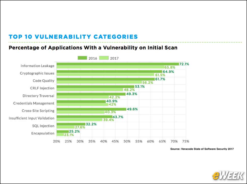4 - Top 10 Vulnerabilities Remain Unchanged in 2017