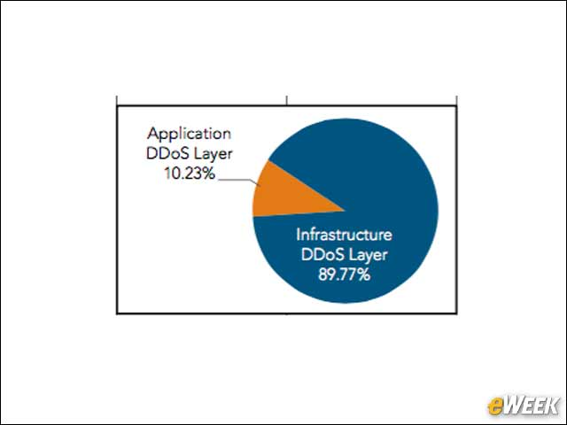5 - Most DDoS Attacks Are Infrastructure Layer