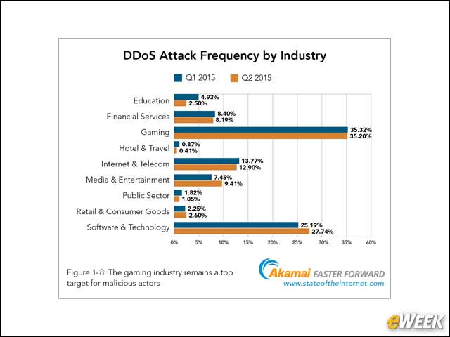 7 - Gaming Is a Top DDoS Target