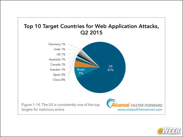 8 - 8 in 10 Web Application Attacks Are Against the U.S.