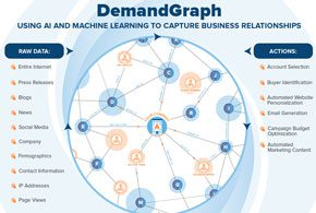 DemandGraph