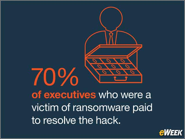4 - Businesses Paying Ransoms to Retrieve Data