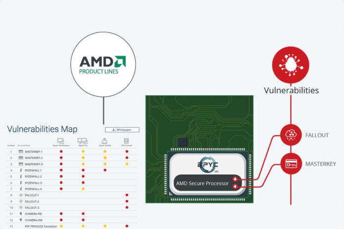 AMD CPU flaws