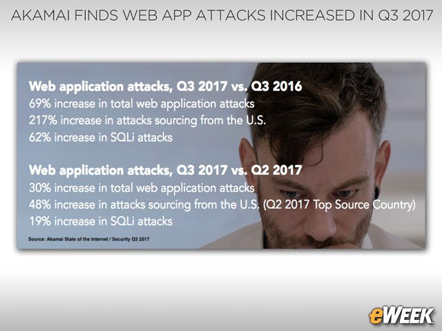 Web Application Attacks on the Rise