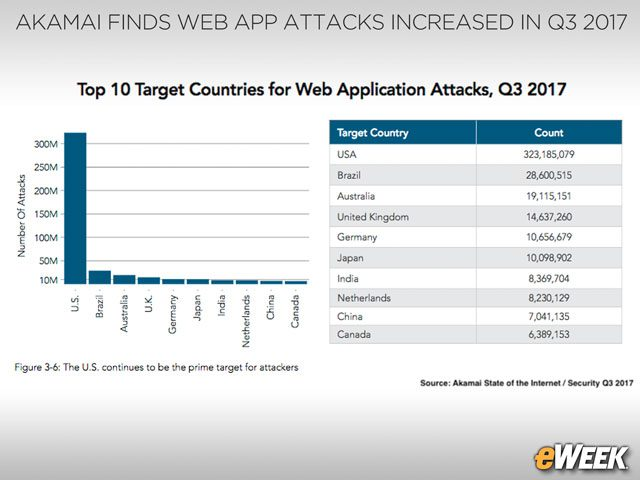 The U.S. is the Top Target for Web Application Attacks