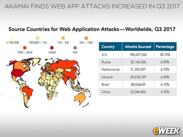 The U.S. is the Top Source of Web Application Attacks