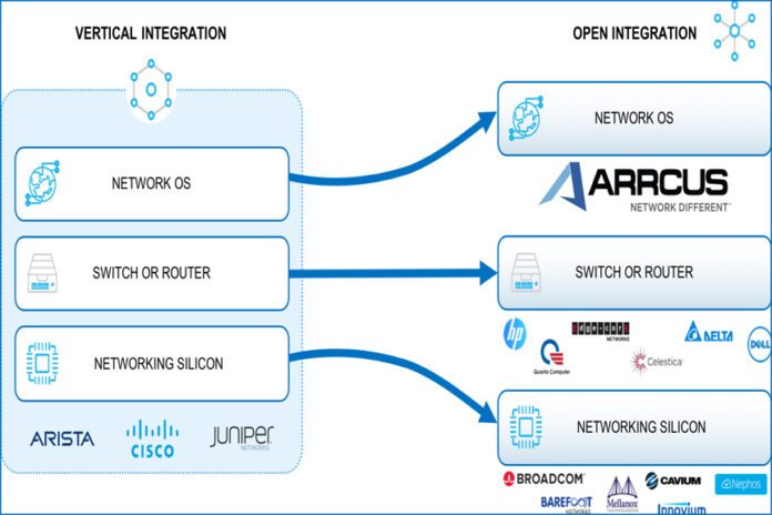 Arrcus.integration