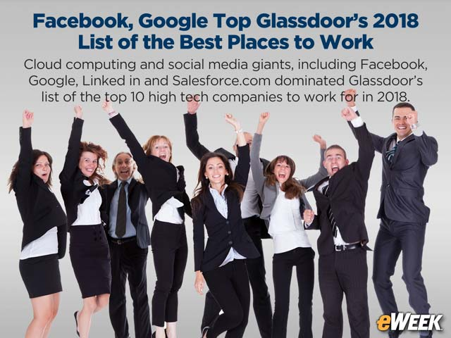 Facebook, Google Top Glassdoor's 2018 List of the Best Places to Work