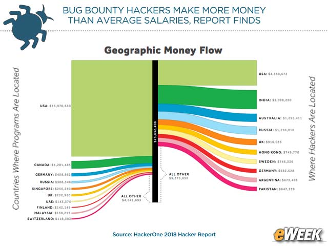 Where the Bug Bounty Payouts Go