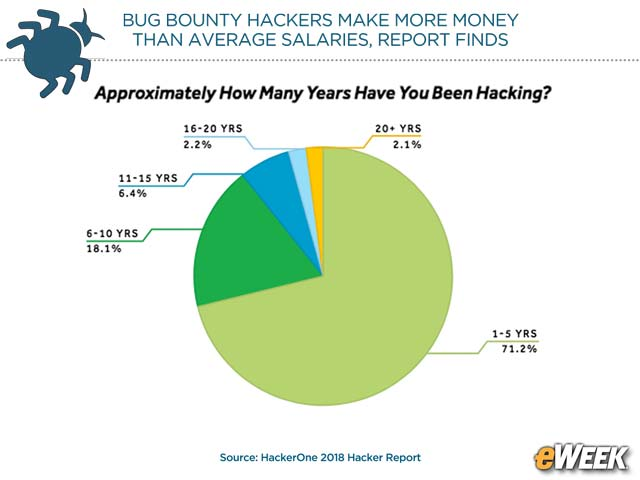 Most Have Been Hacking for Less Than Five Years