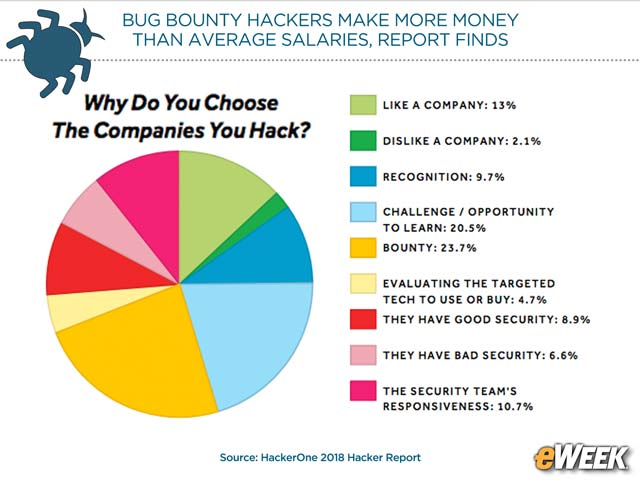 Why Do Bug Bounty Hunters Choose the Companies They Hack?