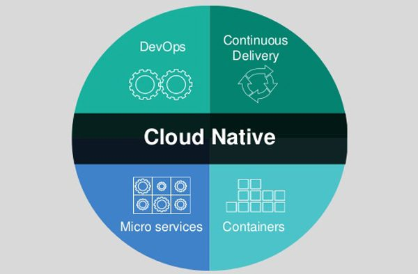 Cloud.native.apps