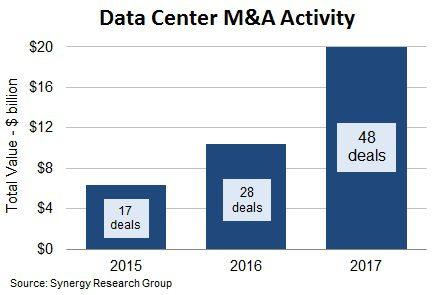 Data.Center.M-A.chart.2017