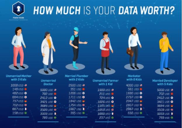 Data.worth