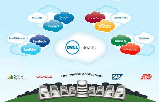 Dell.Boomi