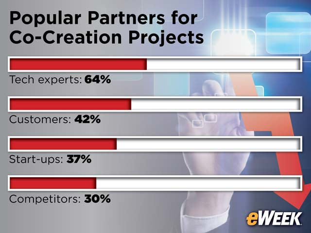 Popular Partners for Co-Creation Projects