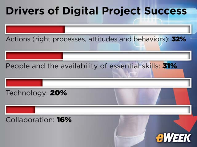 Drivers of Digital Project Success