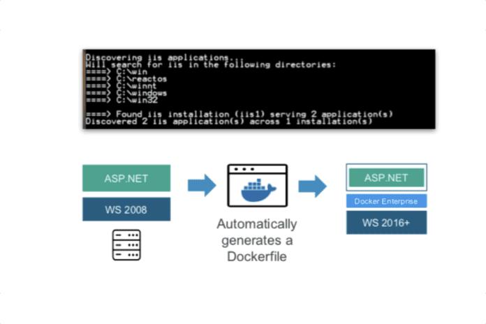 Docker Application Converter
