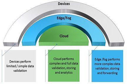 Edge.computing