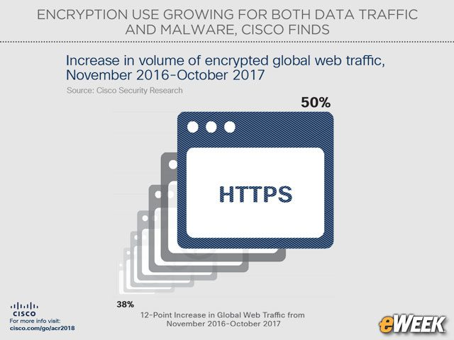 Half of Global Web Traffic Is Now Encrypted