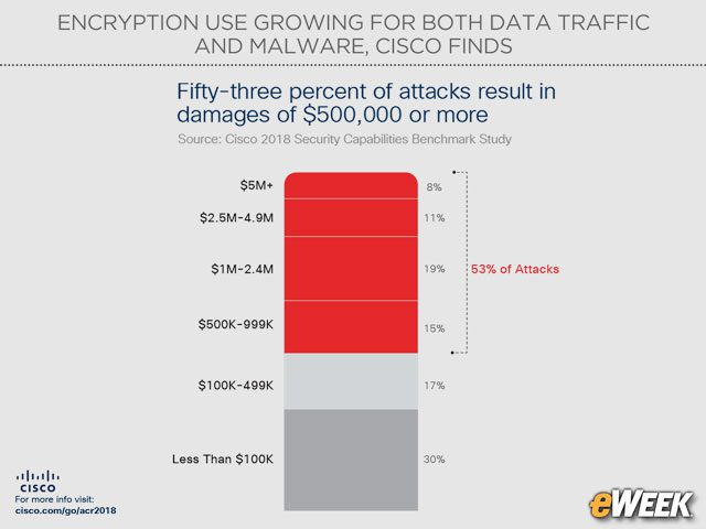 Cyber-Attacks Cost $500K or More