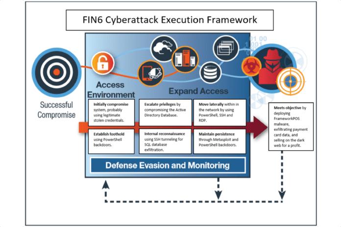 IBM FIN6