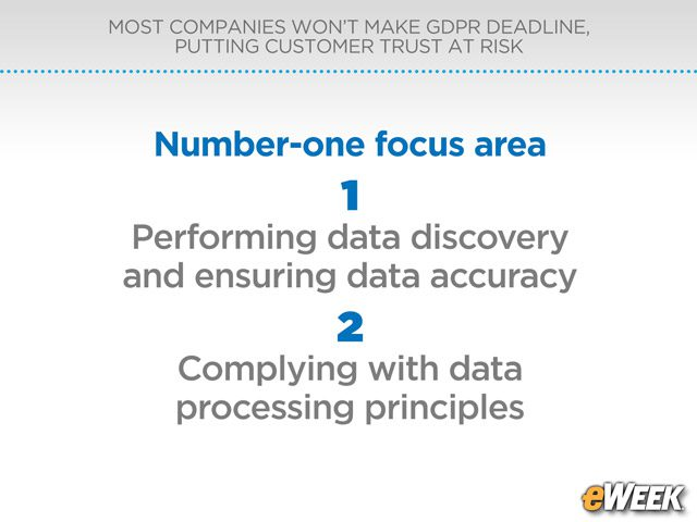 Data Accuracy Ranks as Top Priority
