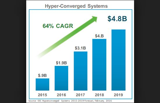 HCI.systems.chart