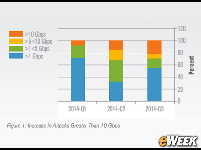 10G-bps DDoS Attacks Are Growing