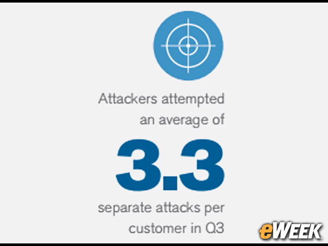 Attackers Attempt Average of 3.3 DDoS Attacks per Organization