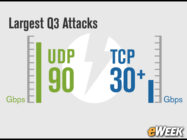 UDP Attacks Are the Largest