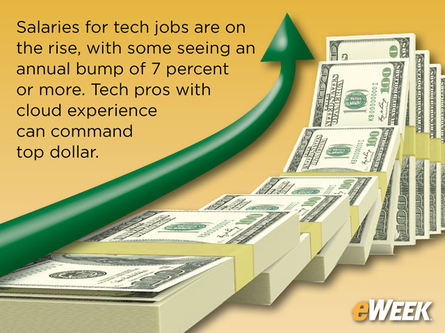 High Demand for IT Professionals Keeps Driving Salaries Skyward