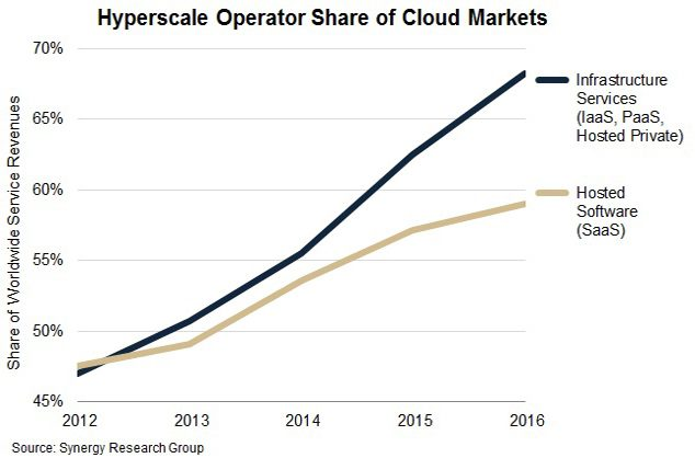 Hyperscale.Q4.2016-2