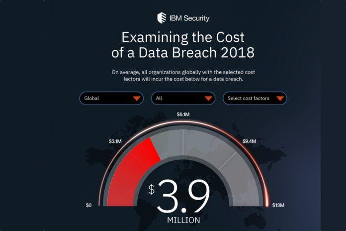 IBM data breach cost calculator 2018