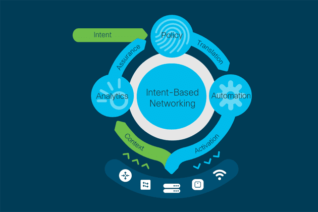 Intent.based.networking.Cisco