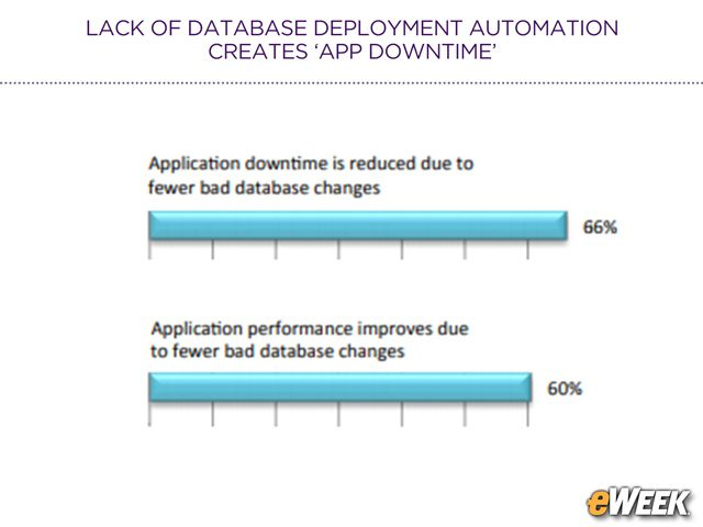 Automation Reduces Downtime and Increases Performance