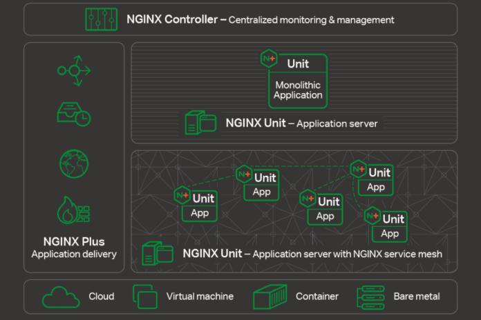 Nginx Platform