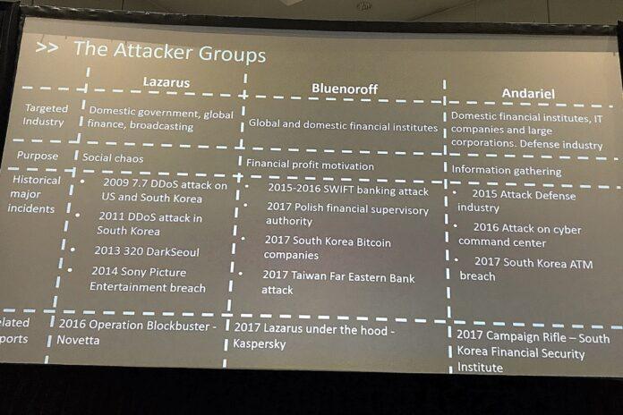 North Korea Hacker Groups