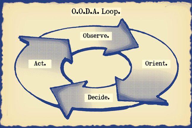 OODA.Loop