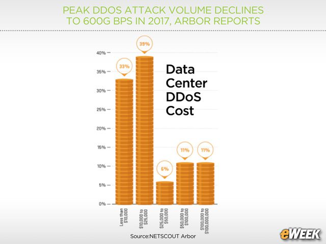 The Cost of a DDoS Attack