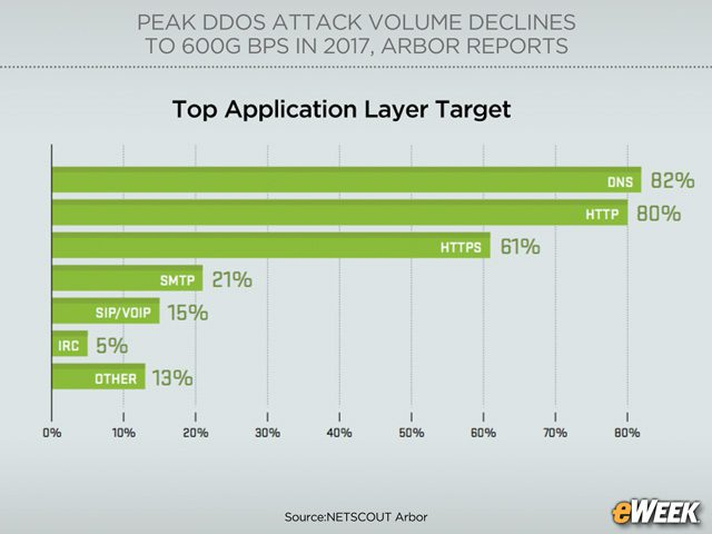 DNS Is Top Application Layer Target