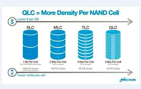 Quad.levelNAND.chart